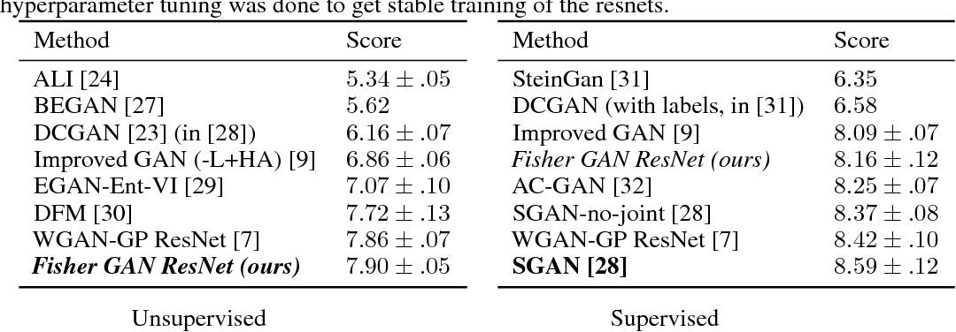 Figure 4 for Fisher GAN