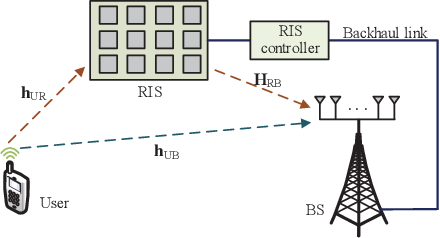Figure 1 for Deep Multi-Stage CSI Acquisition for Reconfigurable Intelligent Surface Aided MIMO Systems