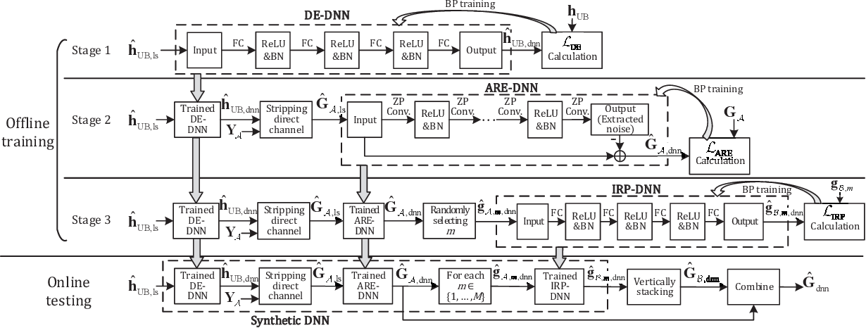 Figure 2 for Deep Multi-Stage CSI Acquisition for Reconfigurable Intelligent Surface Aided MIMO Systems
