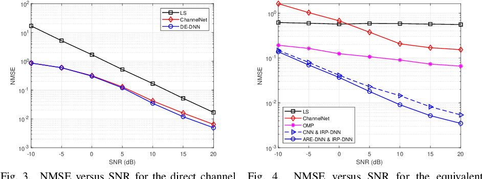 Figure 3 for Deep Multi-Stage CSI Acquisition for Reconfigurable Intelligent Surface Aided MIMO Systems