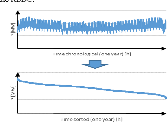 Load duration curve in the long-term energy mix optimization