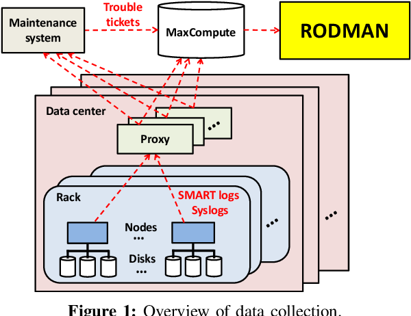 Figure 1 for Robust Data Preprocessing for Machine-Learning-Based Disk Failure Prediction in Cloud Production Environments