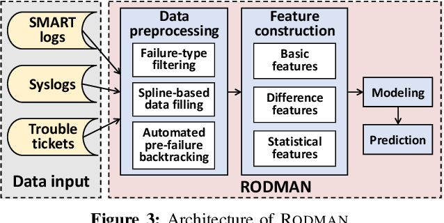 Figure 3 for Robust Data Preprocessing for Machine-Learning-Based Disk Failure Prediction in Cloud Production Environments