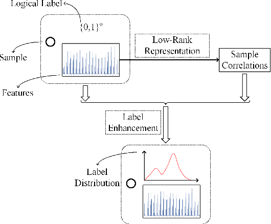 Figure 3 for Generalized Label Enhancement with Sample Correlations