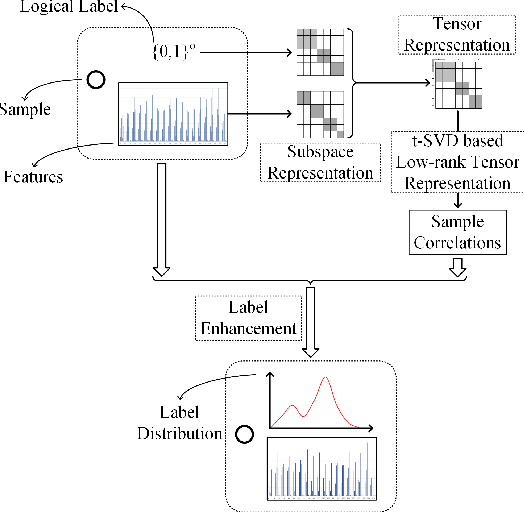 Figure 4 for Generalized Label Enhancement with Sample Correlations