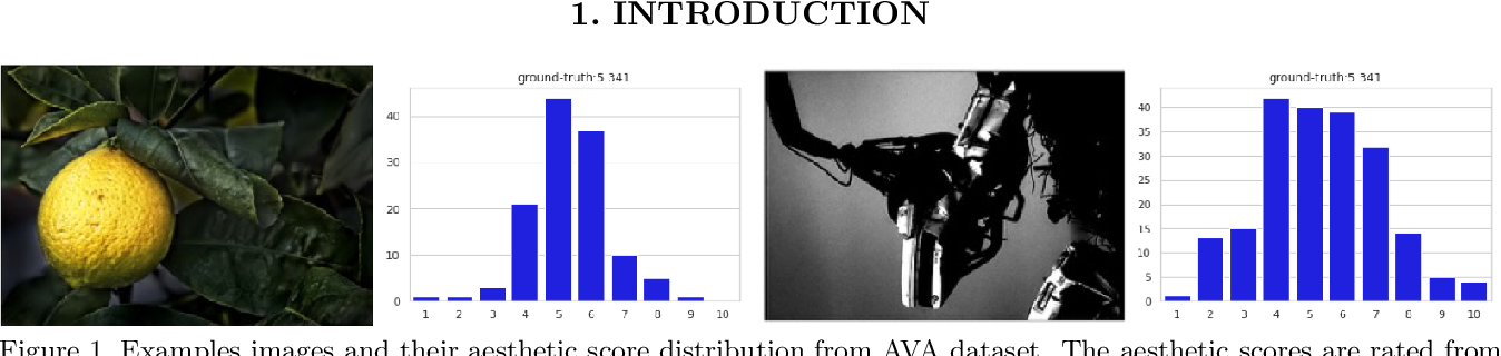 Figure 1 for A Deep Drift-Diffusion Model for Image Aesthetic Score Distribution Prediction