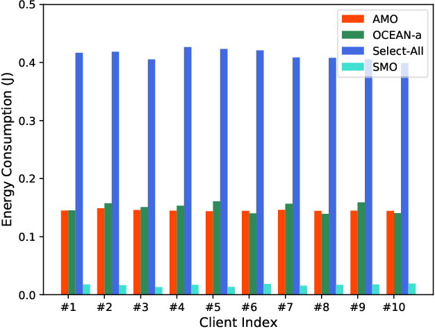 Figure 4 for Client Selection and Bandwidth Allocation in Wireless Federated Learning Networks: A Long-Term Perspective