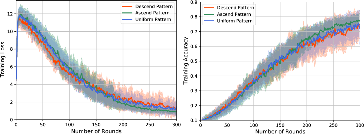 Figure 1 for Client Selection and Bandwidth Allocation in Wireless Federated Learning Networks: A Long-Term Perspective