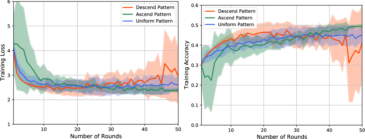Figure 2 for Client Selection and Bandwidth Allocation in Wireless Federated Learning Networks: A Long-Term Perspective