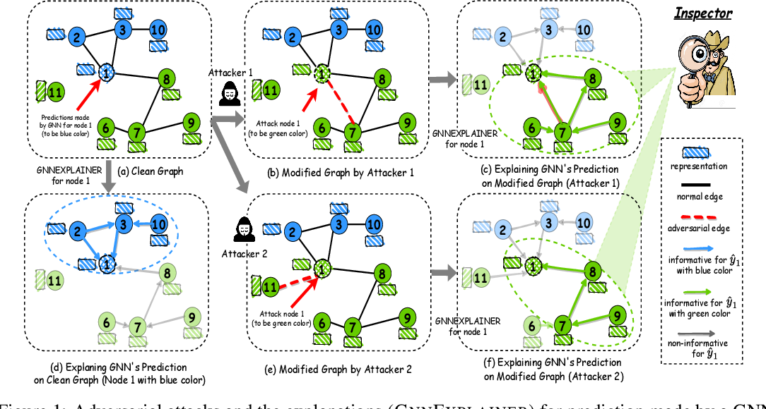 Figure 1 for Jointly Attacking Graph Neural Network and its Explanations