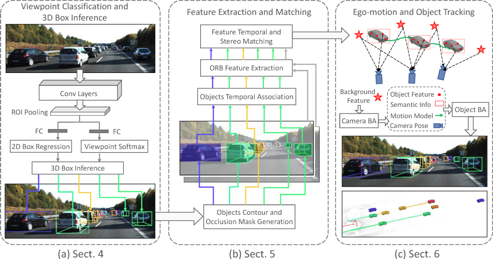 Figure 4 for Stereo Vision-based Semantic 3D Object and Ego-motion Tracking for Autonomous Driving