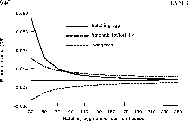PDF] Economic values in broiler breeding  - Semantic Scholar