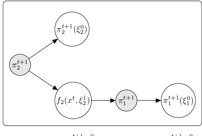 Figure 1 for Optimal Algorithms for Convex Nested Stochastic Composite Optimization