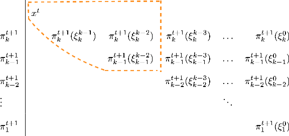 Figure 3 for Optimal Algorithms for Convex Nested Stochastic Composite Optimization