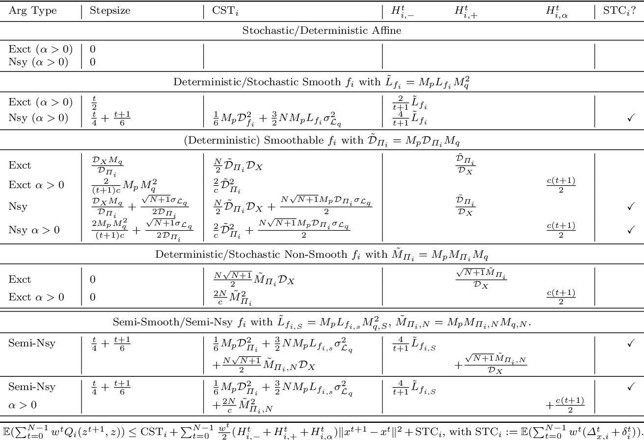 Figure 4 for Optimal Algorithms for Convex Nested Stochastic Composite Optimization