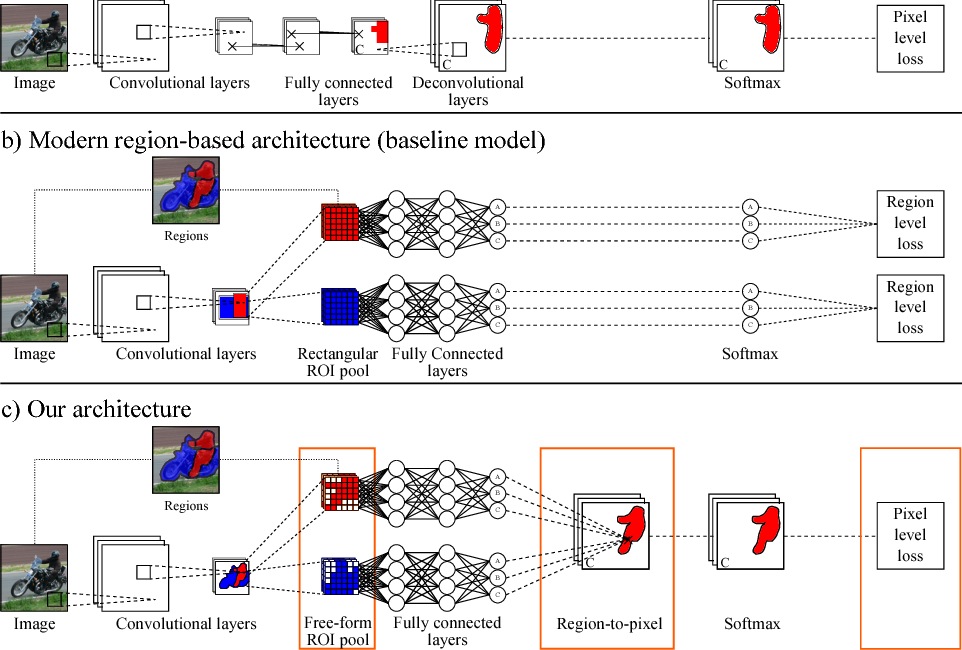 Figure 3 for Region-based semantic segmentation with end-to-end training