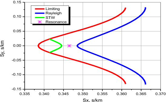 Figure 4 From Surface Transverse Wave Stw Resonators On Langasite