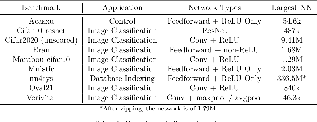 Figure 3 for The Second International Verification of Neural Networks Competition (VNN-COMP 2021): Summary and Results