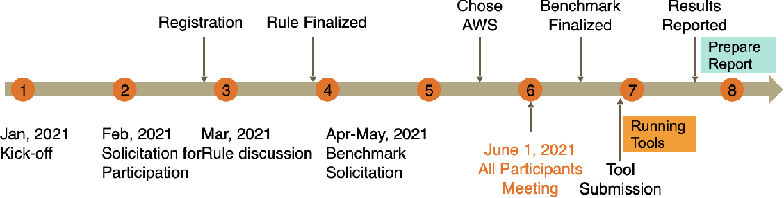 Figure 1 for The Second International Verification of Neural Networks Competition (VNN-COMP 2021): Summary and Results