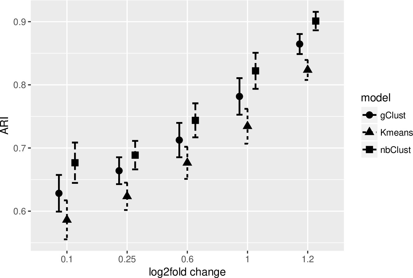 Figure 1 for A sparse negative binomial mixture model for clustering RNA-seq count data