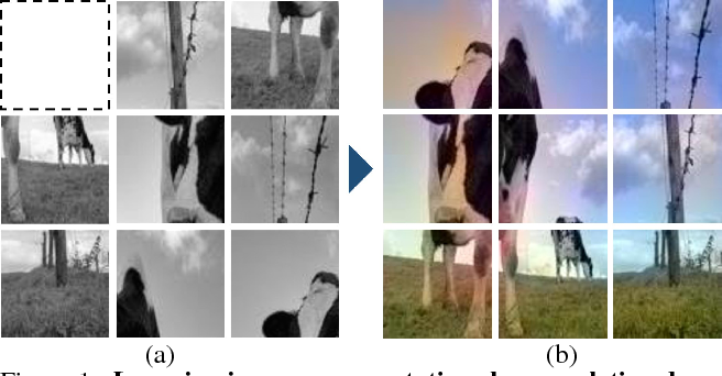 Figure 1 for Learning Image Representations by Completing Damaged Jigsaw Puzzles