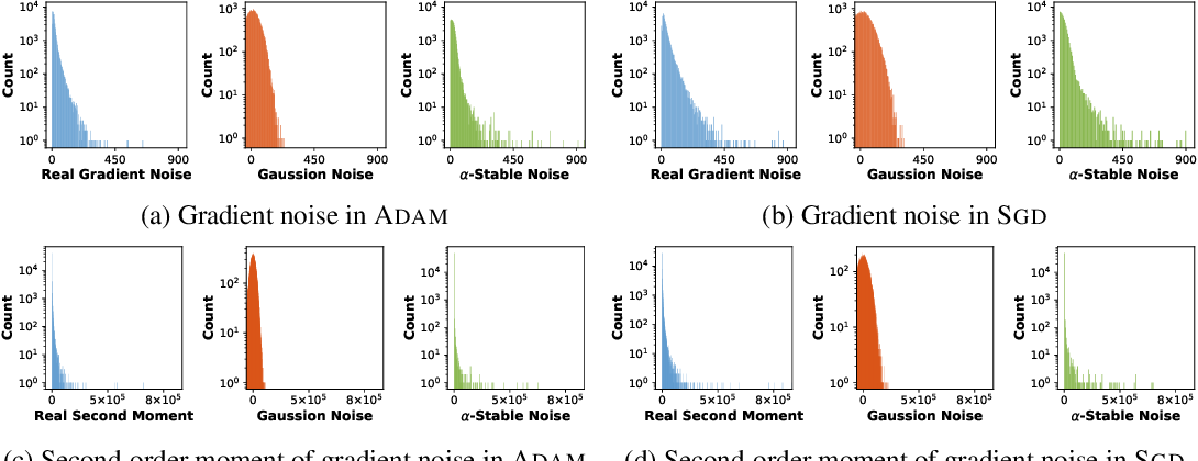 Figure 4 for Towards Theoretically Understanding Why SGD Generalizes Better Than ADAM in Deep Learning