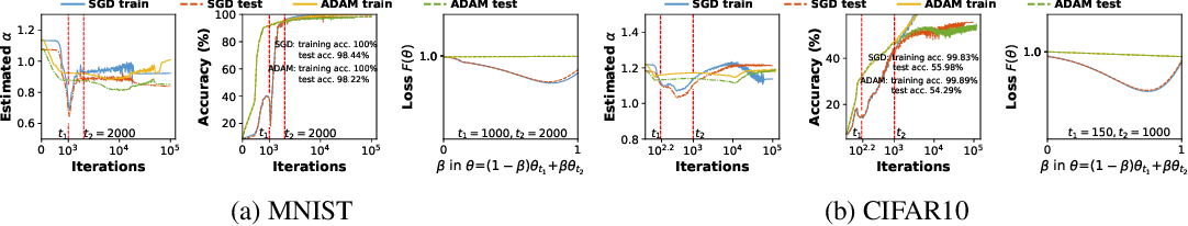 Figure 3 for Towards Theoretically Understanding Why SGD Generalizes Better Than ADAM in Deep Learning