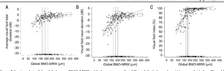 Figure 2 From Bruchs Membrane Opening Minimum Rim Width And Visual