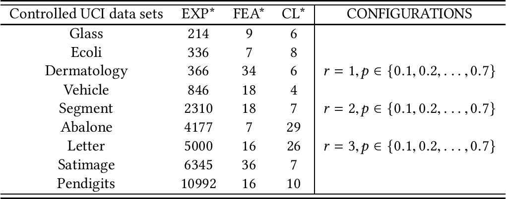 Figure 2 for HERA: Partial Label Learning by Combining Heterogeneous Loss with Sparse and Low-Rank Regularization