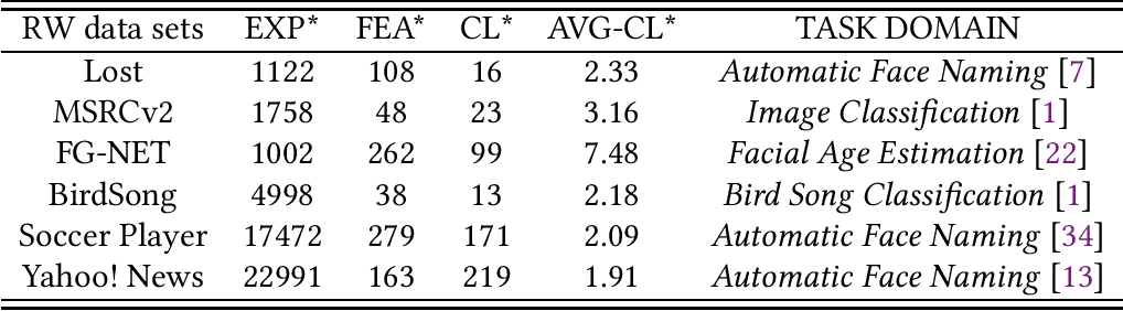Figure 4 for HERA: Partial Label Learning by Combining Heterogeneous Loss with Sparse and Low-Rank Regularization