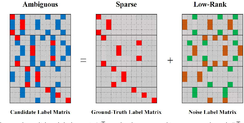 Figure 3 for HERA: Partial Label Learning by Combining Heterogeneous Loss with Sparse and Low-Rank Regularization