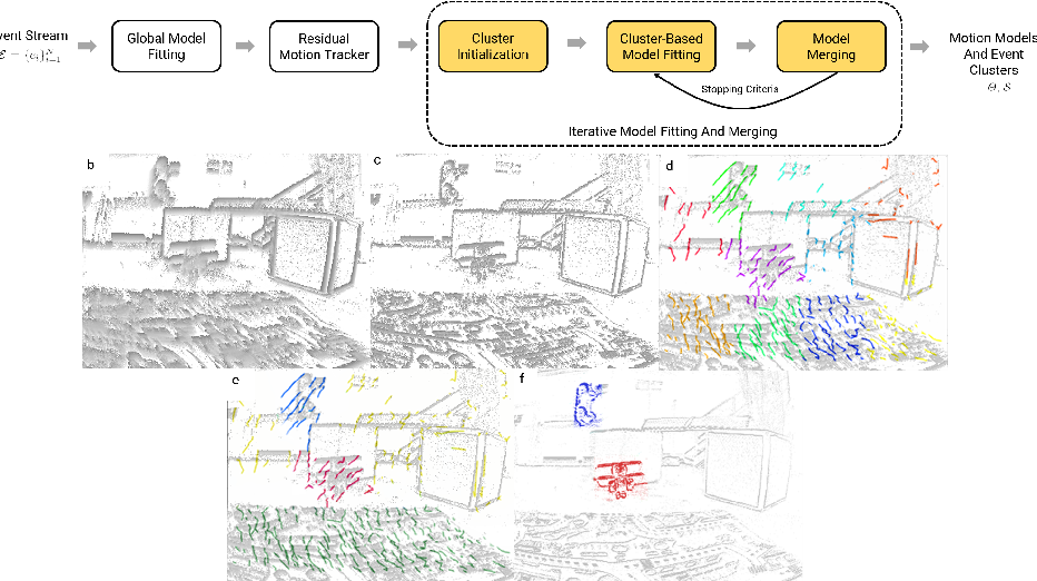 Figure 3 for MOMS with Events: Multi-Object Motion Segmentation With Monocular Event Cameras