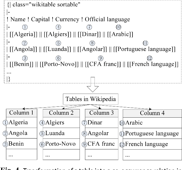 Figure 4 From Classifying Articles In Chinese Wikipedia With Fine