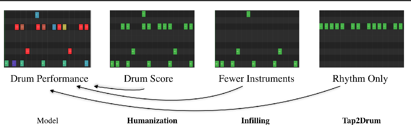 Figure 1 for Learning to Groove with Inverse Sequence Transformations