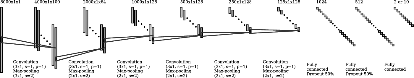 Figure 1 for Interpreting and Explaining Deep Neural Networks for Classification of Audio Signals