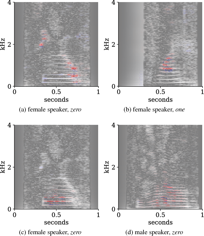 Figure 3 for Interpreting and Explaining Deep Neural Networks for Classification of Audio Signals