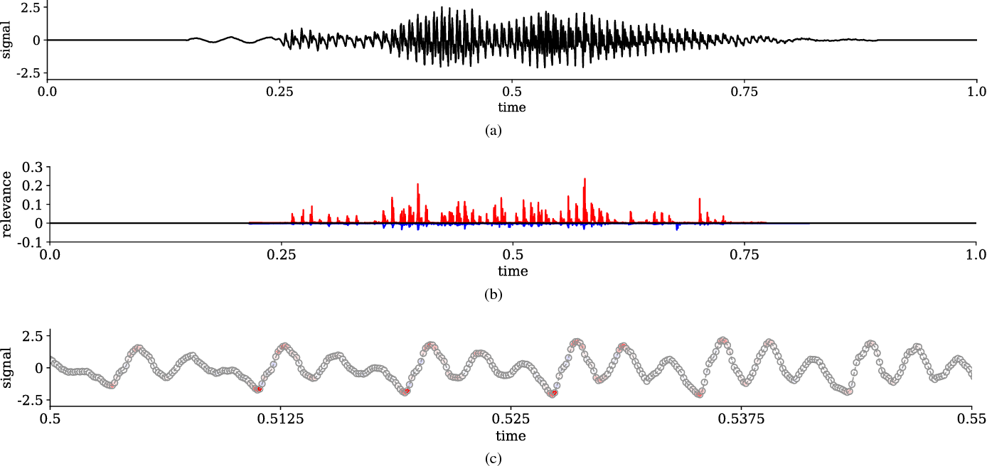Figure 4 for Interpreting and Explaining Deep Neural Networks for Classification of Audio Signals