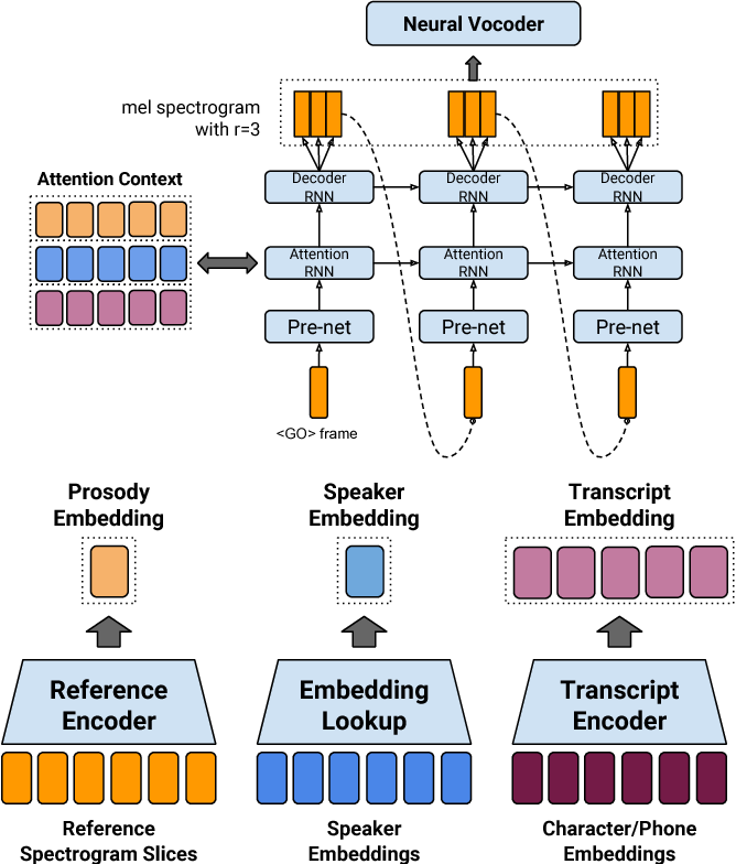 Figure 1 for Towards End-to-End Prosody Transfer for Expressive Speech Synthesis with Tacotron