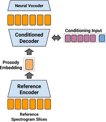 Figure 4 for Towards End-to-End Prosody Transfer for Expressive Speech Synthesis with Tacotron
