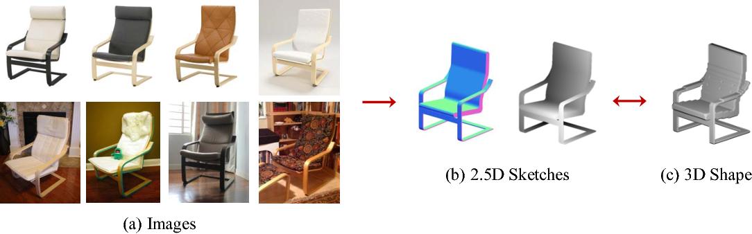 Figure 1 for MarrNet: 3D Shape Reconstruction via 2.5D Sketches