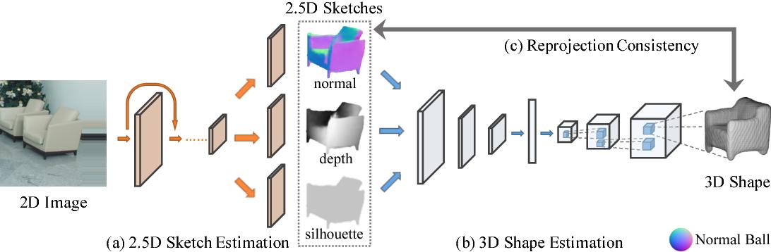 Figure 3 for MarrNet: 3D Shape Reconstruction via 2.5D Sketches