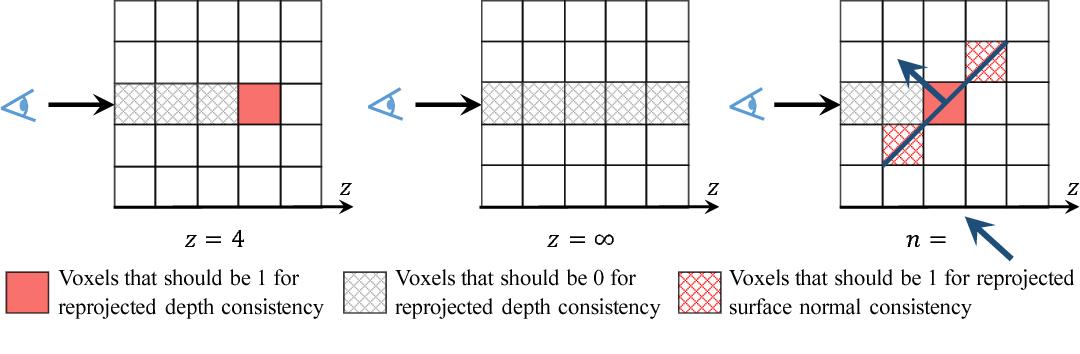 Figure 4 for MarrNet: 3D Shape Reconstruction via 2.5D Sketches