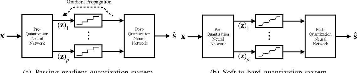 Figure 3 for Deep Task-Based Quantization