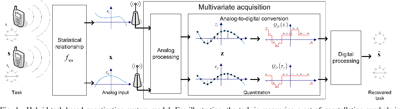 Figure 1 for Deep Task-Based Quantization