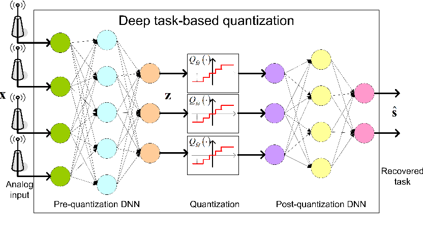 Figure 2 for Deep Task-Based Quantization