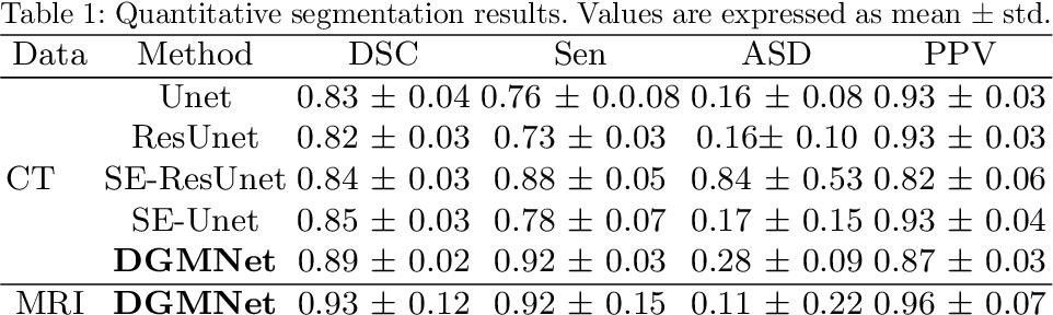 Figure 2 for Deep generative model-driven multimodal prostate segmentation in radiotherapy