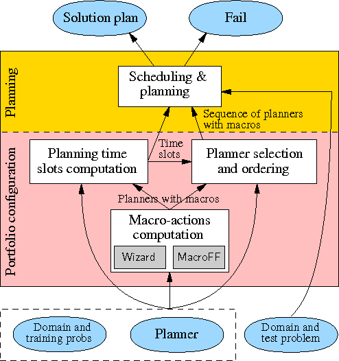 macro planner