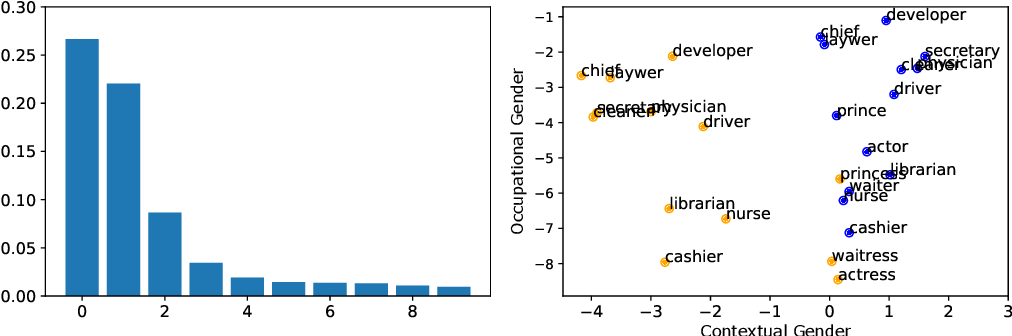 Figure 2 for Gender Bias in Contextualized Word Embeddings