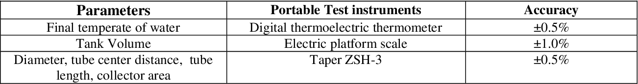 Figure 2 for Performance Prediction and Optimization of Solar Water Heater via a Knowledge-Based Machine Learning Method