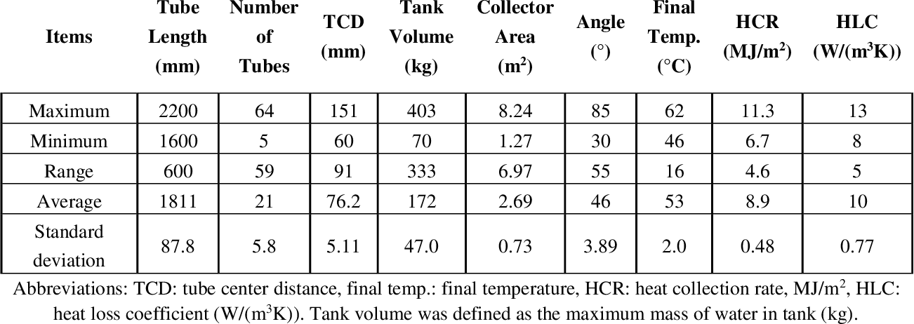 Figure 4 for Performance Prediction and Optimization of Solar Water Heater via a Knowledge-Based Machine Learning Method